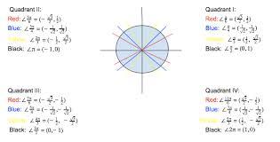 ccss math content hsf tf b 7