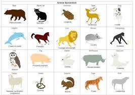 Animal Symbolism Table Free Animal Symbolism Table Templates