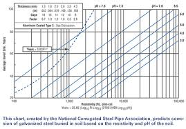 Corrugated Strength Chart Soil Corrosion Data For Corrugated Steel Pipe Hot Dip