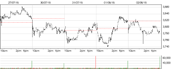 Nmc Health Nmc Health Transactions History London Stock