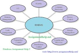relational database management systems rdbms dbms ordbms  our database assignment help services related to dbms rdbms and ordbms is best in the market students can excellent database assignment help