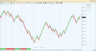 Duplicate How To Create Renko Chart Using Rangebar