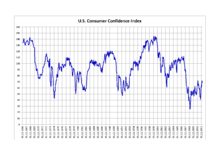 Consumer Confidence Historical Chart Consumer Confidence Index Wikipedia