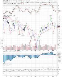 Profitspi Stock Chart Dwights Picks Spy Tlt Ratio Chart 7 Nov 11 Spy