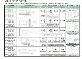 Tie Rod End Size Chart Cushion Operation Details