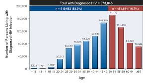 Core Concepts Hiv In Older Adults Key Populations