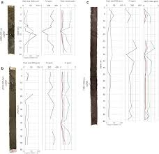 Modern Sediment Records Of Hydroclimatic Extremes And