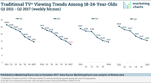 Daily Show Ratings Chart The State Of Traditional Tv Updated With Q2 2017 Data