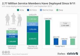 2 77 Million Service Members Have Served On 5 4 Million
