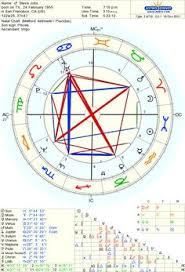 121 Best Birth Charts Of Famous People Images In 2019