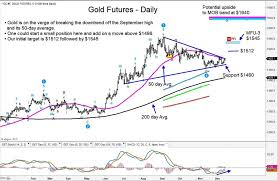 Lead Live Chart Investing Gold Breakout Prices Headed Higher Into Year End See It