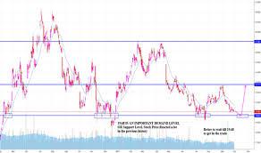 Abx Stock Price And Chart Tsx Abx Tradingview Uk