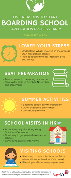 boarding school applications education advice apply ivy applying to boarding school infographic
