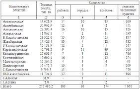 Реферат Земельный фонд Республики Казахстан com Банк  megagorod kz poleznoe fond 1 gif