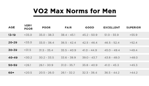 Vo2 Max Everything You Need To Know
