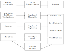 job design practices and performance management