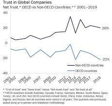 Will Vs Trust Chart Trust In Business A Globescan Insight Globescan