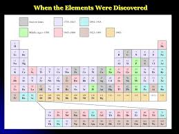 CHAPTER 5 PERIODIC TABLE. - ppt video online download
