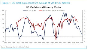 1999 Stock Market Chart In One Chart The Volatility Cavalry Is Coming For The
