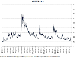 Vix Live Chart Vix Chart Macroption