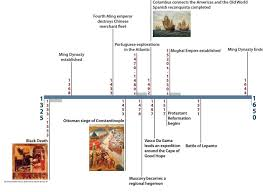 Mughal Empire Timeline Chart Historical Event Timeline Of 1325 1650 Ce History Old
