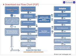 Tachograph Chart Reader Gb Tachopak Digital Tachograph Faqs