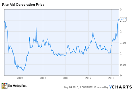 Rite Aid Chart Rite Aid Corporation Rad Sales Data Continues To