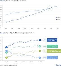 Snapchat Ipo Chart The Pundits Are Wrong Snap Is A Buy Snap Inc Nyse Snap