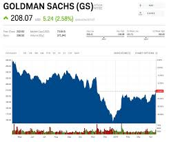 Goldman Sachs Stock Price Chart Goldman Sachs Crushes Earnings And Hikes Dividend But