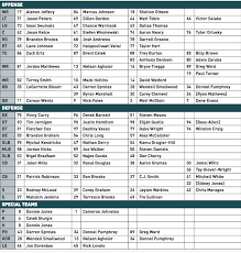 Eagles Cb Depth Chart A Surprise In The Slot Breaking Down The First Unofficial