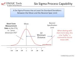 Six Sigma Probability Chart What Is Six Sigma Dmaic Tools