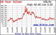 Silver Prices 24 Hour Spot Chart Dental Instruments Information On Silver Prices Today Per