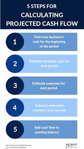 How To Calculate Cashflow Cash Flow Projection Advantages Steps More