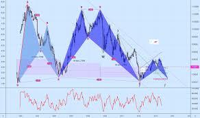 Eur Cny Chart Euro Yuan Rate Tradingview