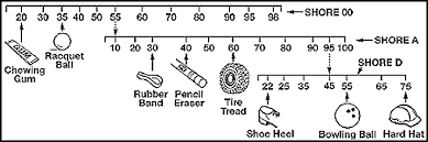 What Is The Durometer Of An O Ring Rocket Seals Inc
