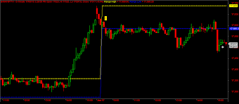 Banknifty Intraday Chart Bank Nifty 5min Chart Open Range Coding Neon Signs