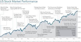 International Stock Index Chart Stock Market Chart Historical Events Sha256 Bitcoin Address