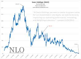 Chart Of The Day Sears Just Like Apple New Low Observer