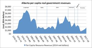 Alberta Oil Price Chart Alberta Budget Analysis The Provinces Resource Revenue