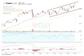 Wday Stock Chart Workday Stock Jumps Following Positive Analyst Comments