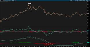Thinkorswim Charts Download Multiple Timeframe Macd Indicator For Thinkorswim