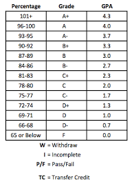Grading System Institute For American Apprenticeships