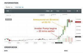 Evidence Of Insider Trading On Pivx Listing Bittrex Price