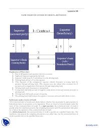 Letter Of Credit Process Flow Chart Ppt Lesson 35 Flow Chart Of Letter Of Credit Revisited Banking