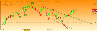 Stock Market Pattern Recognition Software Custom Technical Analysis Software For Indian Stock Market And MCX