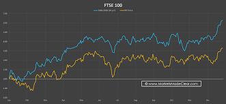 Markets Made Clear Seasonal Charts Multi Year Seasonal