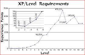 Ad D Level Averages