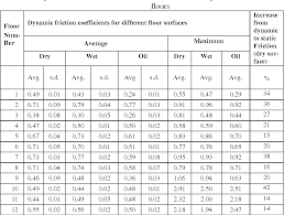 Coefficient Of Static Friction Chart Table 3 From Characteristics Of Floors For Pig Pens