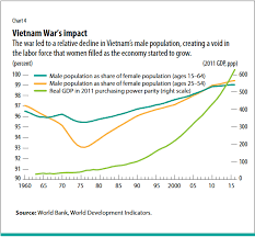 The Rising Rate Of Women Participating In Vietnams Labor