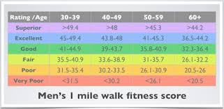 Af Walk Test Chart Rockport Walking Test Best Easiest Beginners Cardio